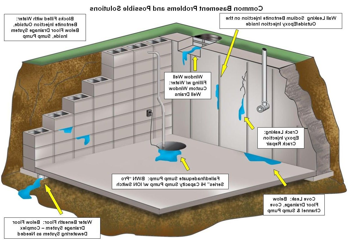 Basement Drainage Design basement waterproofing home design styles from waterproofing for
