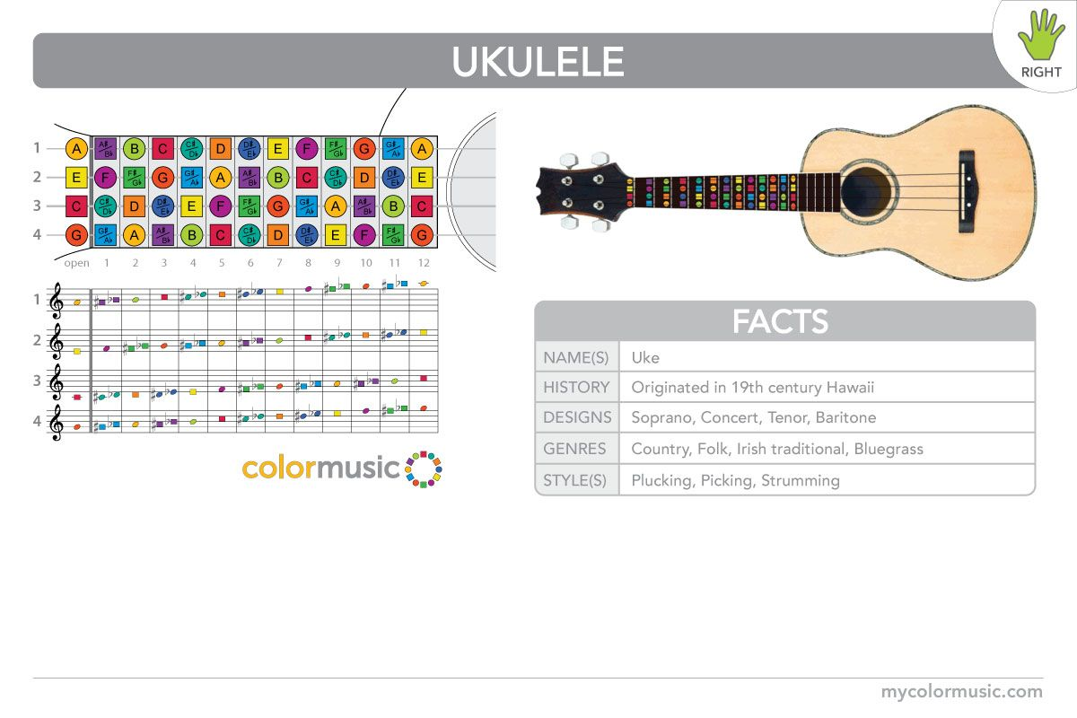 How To Play The Ukulele In Colormusic For Right Handed