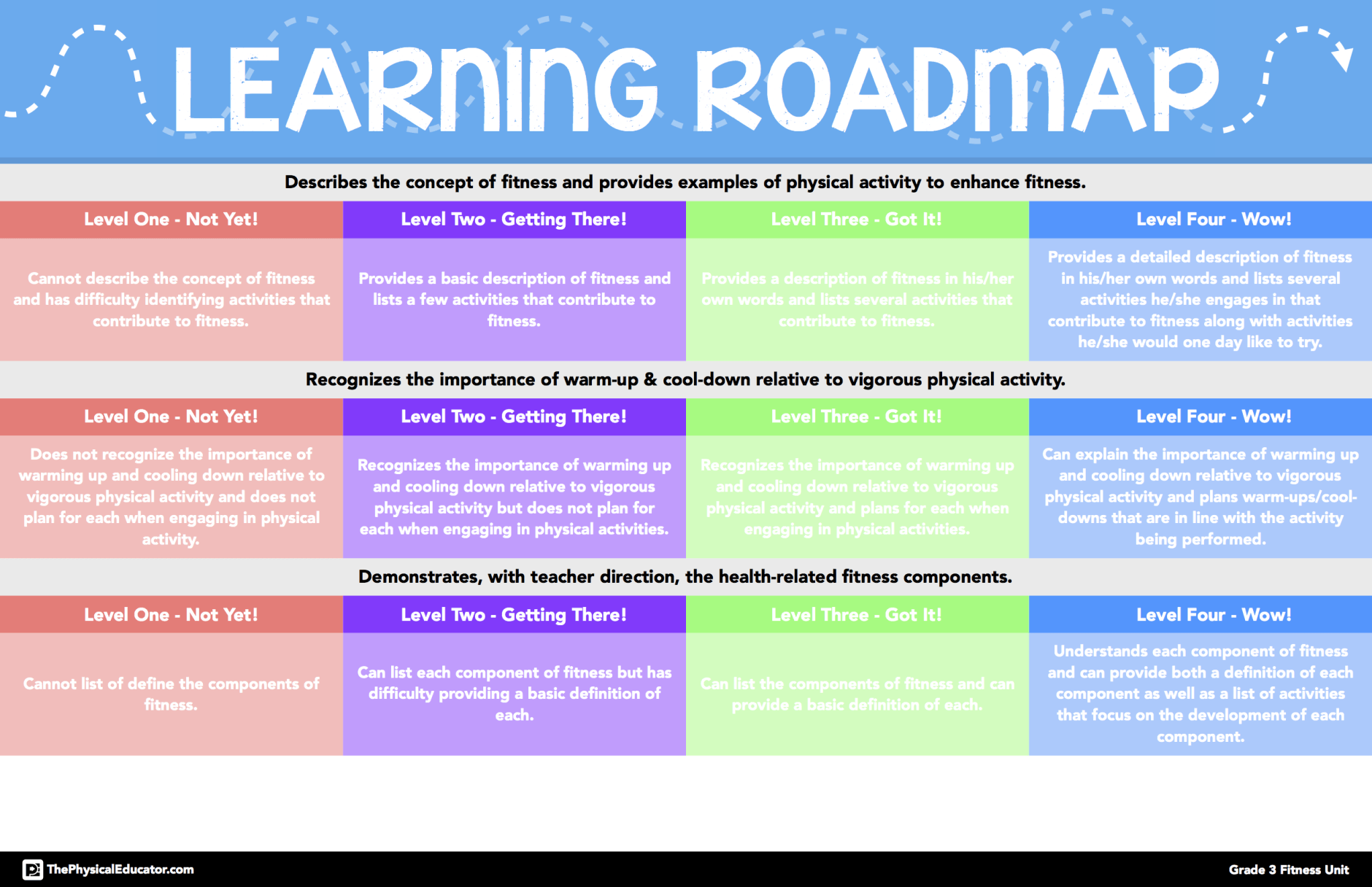 "PhysEd Learning Roadmaps is part of Physical education, Assessment for learning, Effective teaching, Learning, Assessment, Teaching - One of the areas of my teaching that I'm constantly trying to improve is my assessment  Assessment isn't really cool or exciting to talk about, but the reality is that it is a core component of effective teaching  As much as many of us shy away from talking about assessment in physical education, there is really no excuse for us not to be knocking our assessment practices out of the park  At least that's what I keep telling myself  In no way whatsoever do I think my assessment practices are perfect at times I have struggled to assess my students on an ongoing basis and I have failed to communicate what evidence I have collected to them in a timely manner that actually serves their growth and learning  The reality is that, given the chaotic, dynamic nature of physical education, assessing throughout my lessons is difficult (I can't be the only one feeling this way)  Again though, that's just an excuse I kept telling myself  There is always a way  Over the past year, I have had some success with my assessment  This blog post is about one of the major successes I've had my PhysEd Learning Roadmaps  Before I share the roadmap tool with you, let me give you a bit of a back story about where the idea came from A few years back, I stumbled upon the work of my friend Sarah GietschierHartman  Sarah had been introducing rubrics to her students using a ""cupcake analogy"" (you can actually learn all about the cupcake analogy in this blog post by Sarah)  The idea was pretty straightforward to help students understand what the different levels of mastery look like by using language they are comfortable with  As I continued to watch Sarah's work, I noticed that she eventually moved away from the cupcake    Continue Reading"