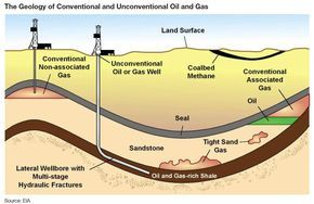 Geology Of Conventional Unconventional Oil Gas Petroleum