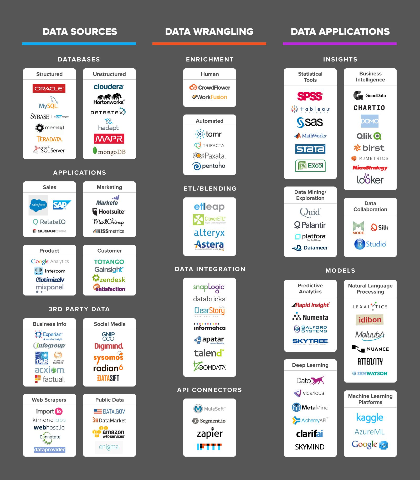 The Data Science Ecosystem Data Science Learning Data Science Startup Infographic