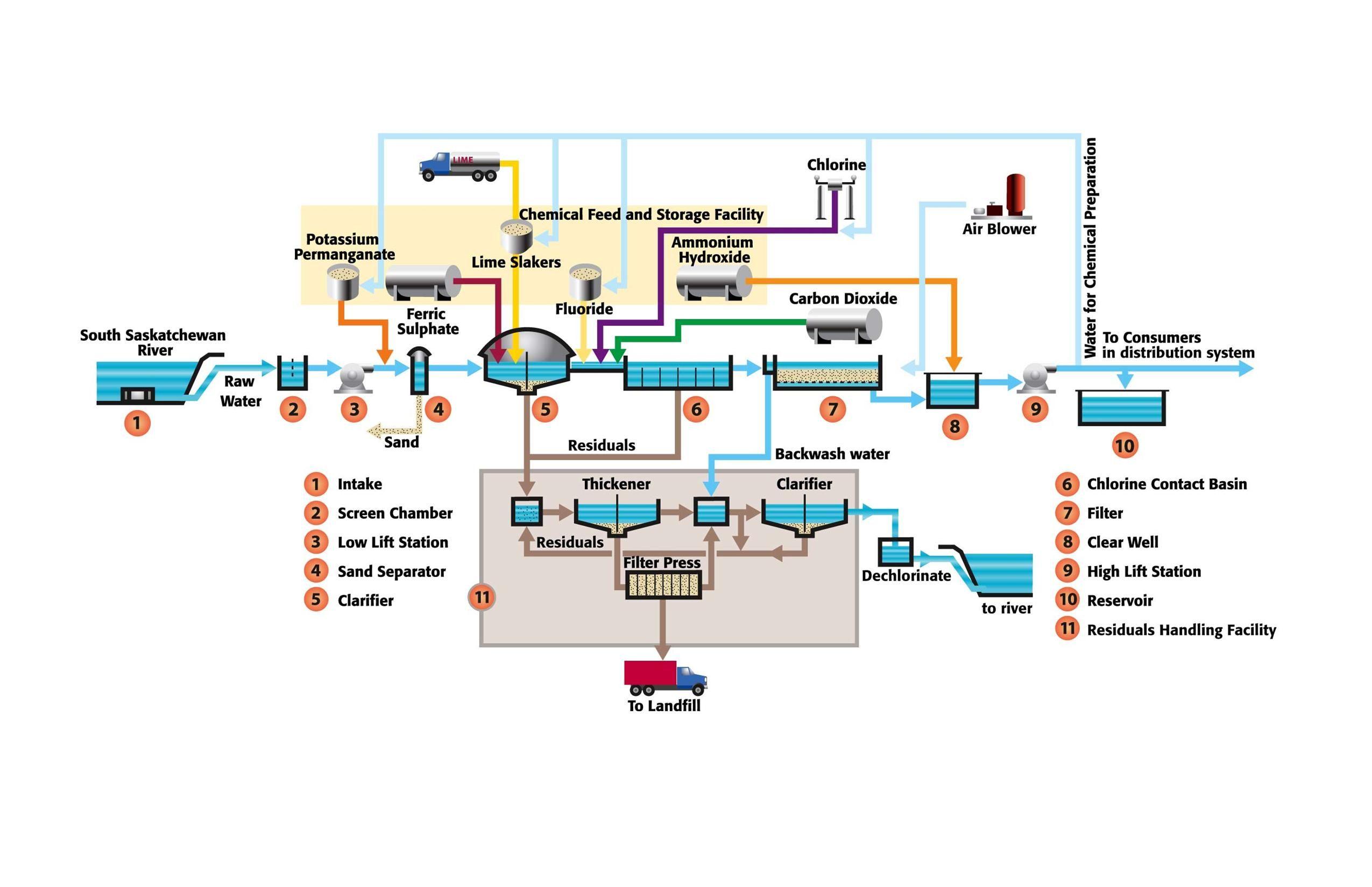 WTP South Saskatchewan River Community space, Process