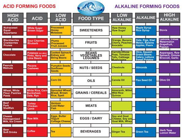 List Of Acid Versus Alkaline Foods