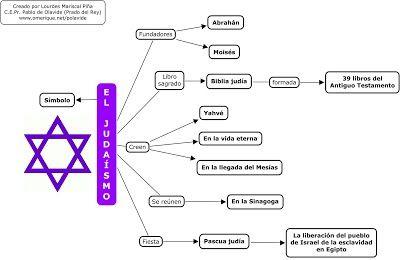 El Judaismo Mapa Conceptual Libros De La Biblia Principales Religiones Del Mundo