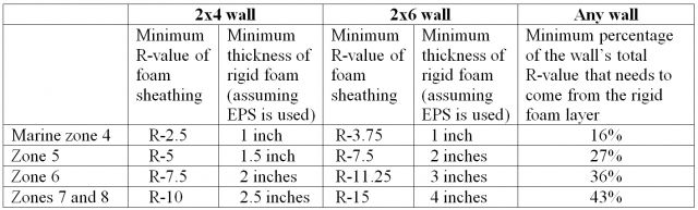 Pin By Jeff Adams On Rainscreen Details Sheathing Exterior Insulation Foam