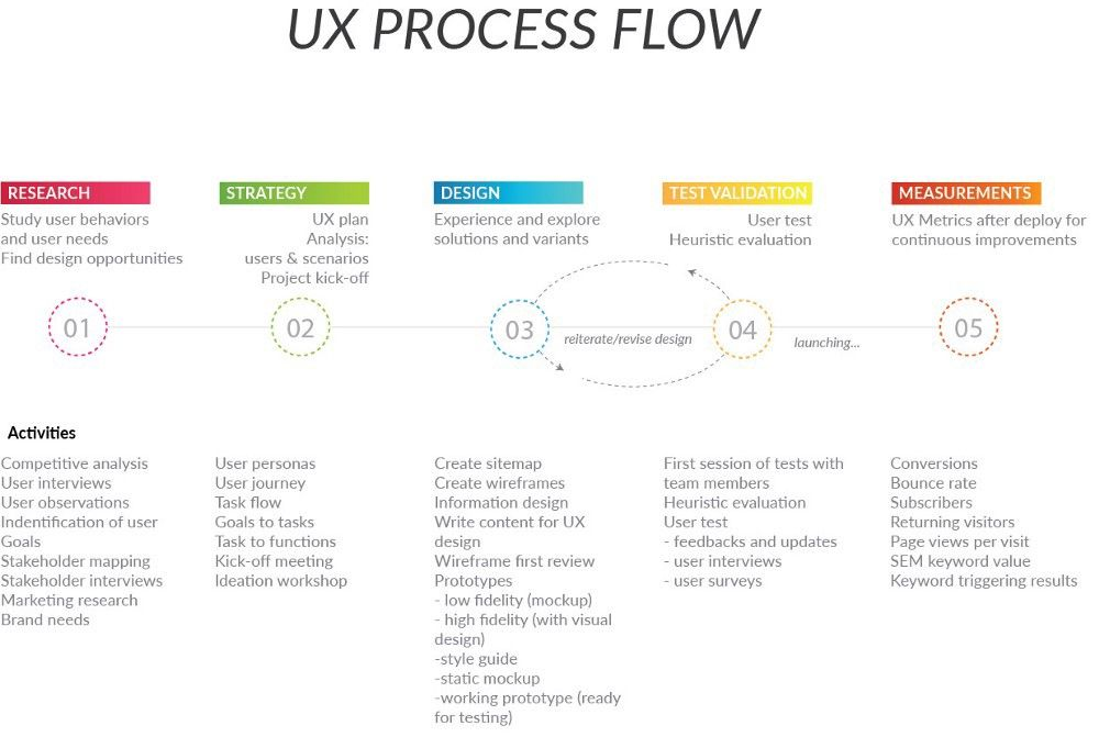 They Are All Around Us 6 Archetypes Of Self Assessed Ux