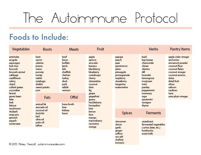 Autoimmune Protocol Chart Things To Keep In Stock In Pantry Paleo Autoimmune Protocol Autoimmune Recipes Autoimmune Diet