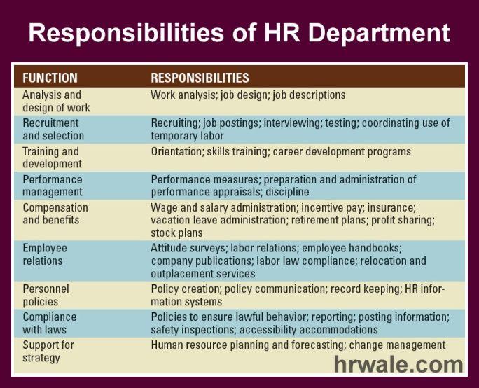 No Response Job Posting Performance Appraisal