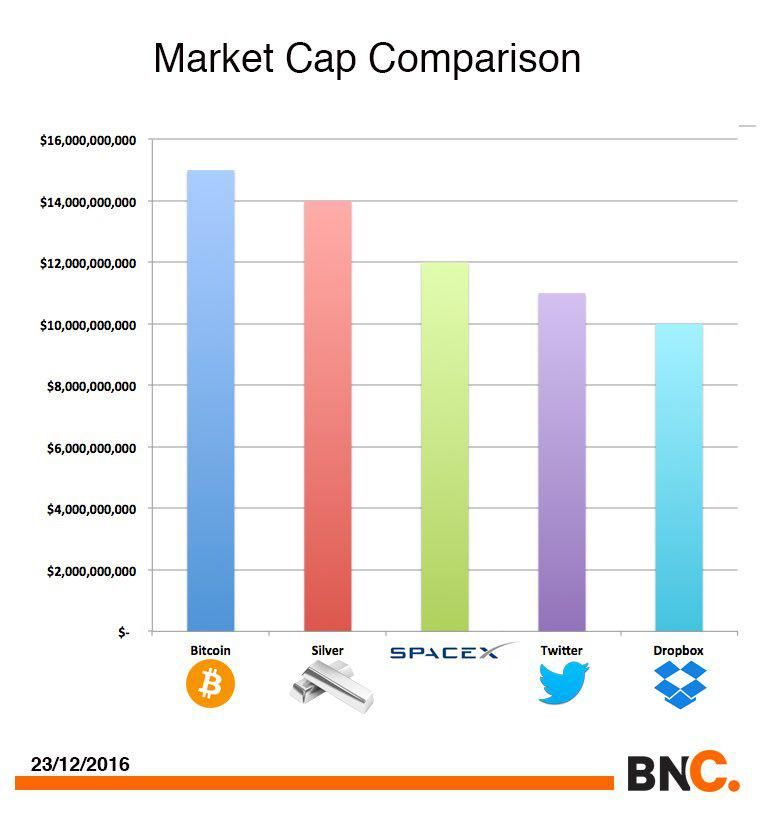 cryptocurrency market capitalization high