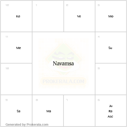 Navamsa Chart Calculator - Generate Birth Navamsa Chart
