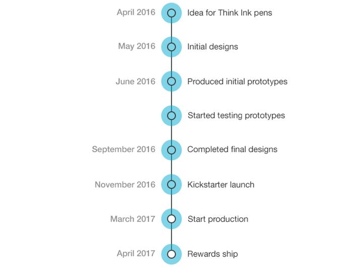 TimeFlyz Reminders Inc Is Raising Funds For Think Ink Pens Fidget Focus On Kickstarter