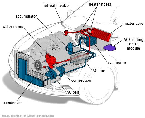 Surprising Pin By The Voice Of The Car World On Car Tip Trick Ac System Wiring Digital Resources Inklcompassionincorg