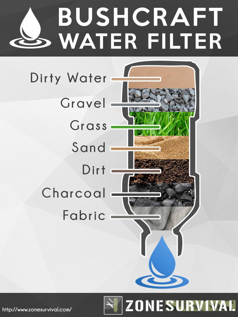 Bushcraft Water Filter Survival Survival Tips Survival Skills