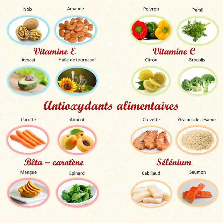 Nirvana-Santé: Tableau des aliments anti-oxydants en image