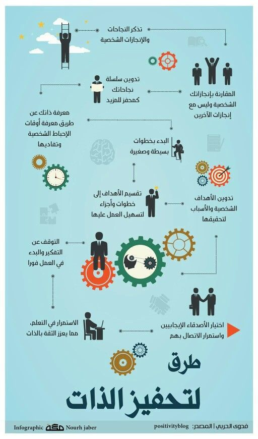 تنمية الذات طرق لتحفيز الذات Life Skills Activities Life Skills Study Skills