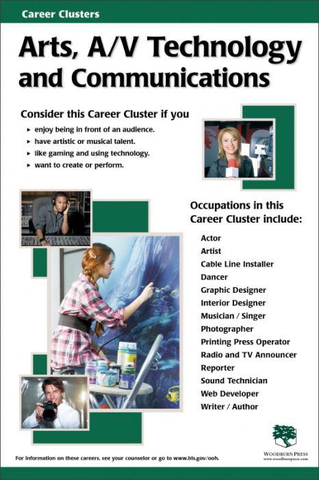 Arts A V Technology And Communications Career Cluster Poster Career Clusters Education College Master Degree Programs