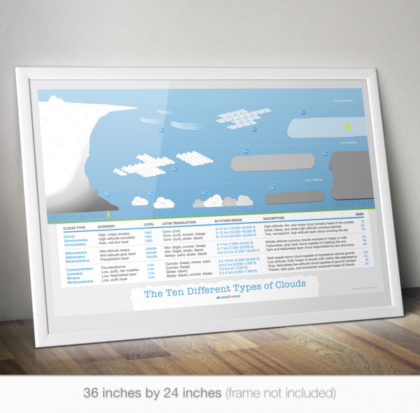 Cloud Types Poster Mockup Clouds Type Posters Cloud Type