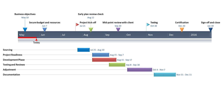 Create your timeline · 5. How To Make An Excel Spreadsheet Gantt Chart Templates Gantt Chart Chart