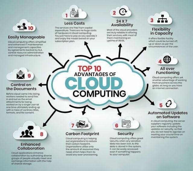 Top 10 Advantages of Cloud Computing | Cloud computing ...