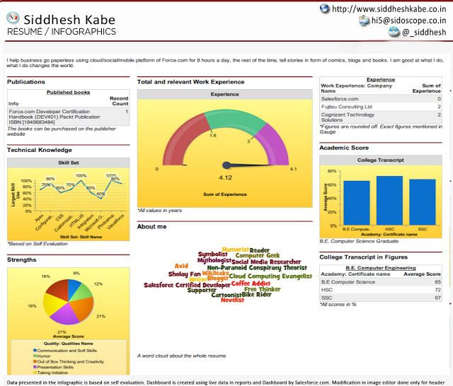 Salesforce Dashboard Infographics Resume Version 2 - May the force