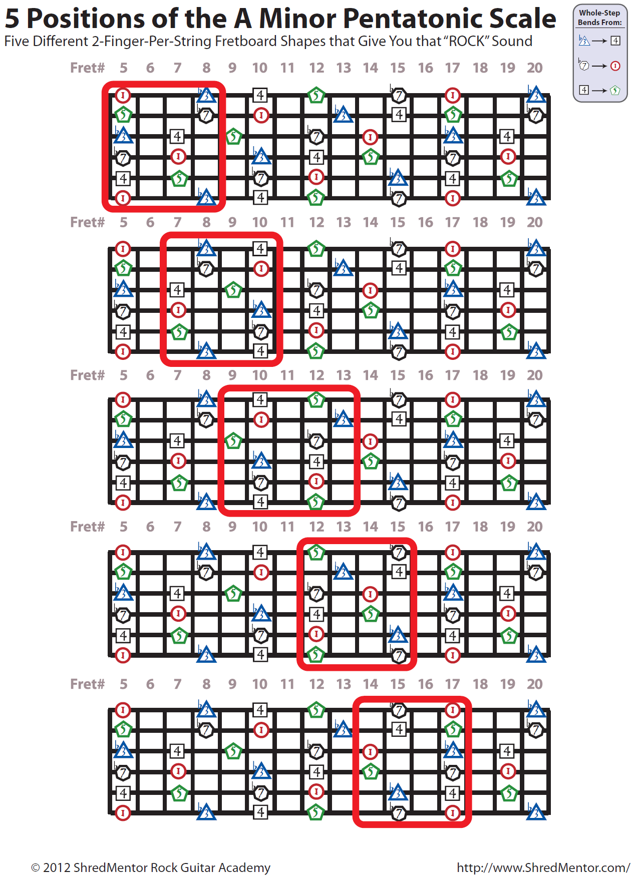 5 Positions Of The A Minor Pentatonic Scale With Scale