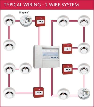 9e73699a1d44027dccef2667893a6f9d communication systems voice, data, video, lan, hvac, fire alarm 2 wire fire alarm wiring diagram at gsmportal.co