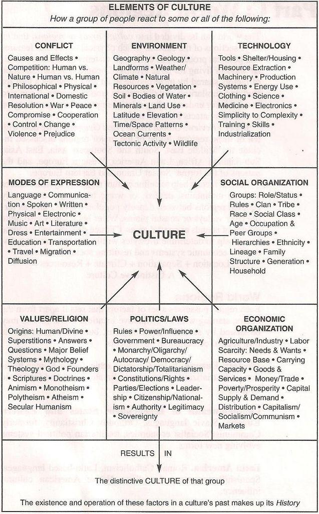 Examining cultural elements essay