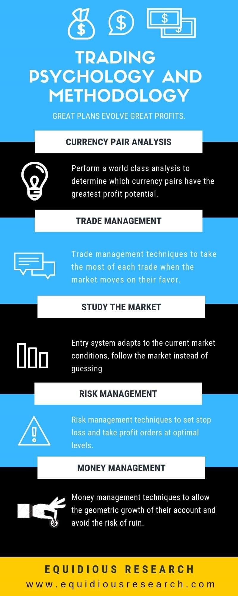 This Article Describes The Forex Psychology A Trader Must Follow