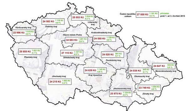 Plzeňsko má čtvrtou nejvyšší průměrnou mzdou