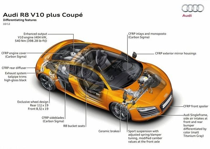 Audi R8 V10 Plus With 550 Bhp Engine Lunched In India At Rs 2 05 Crore Video Review And Details Audi R8 V10 Plus Audi R8 V10 Audi R8