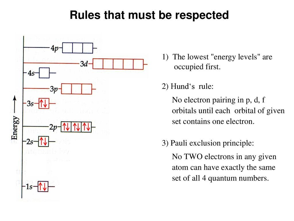 Image Result For Quantum Number Rules High School Chemistry Electron Configuration Chemical Equation
