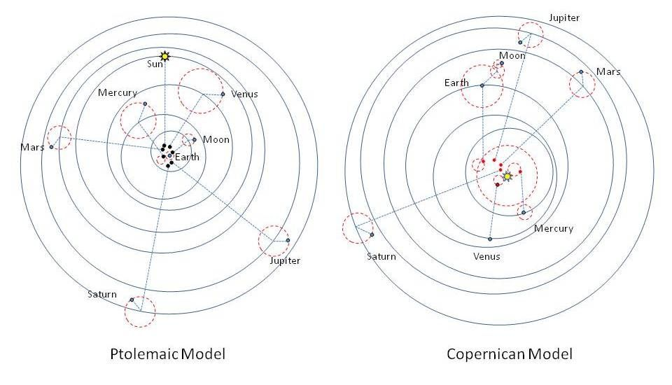 copernicus heliocentric theory - Yahoo Image Search Results | Awake