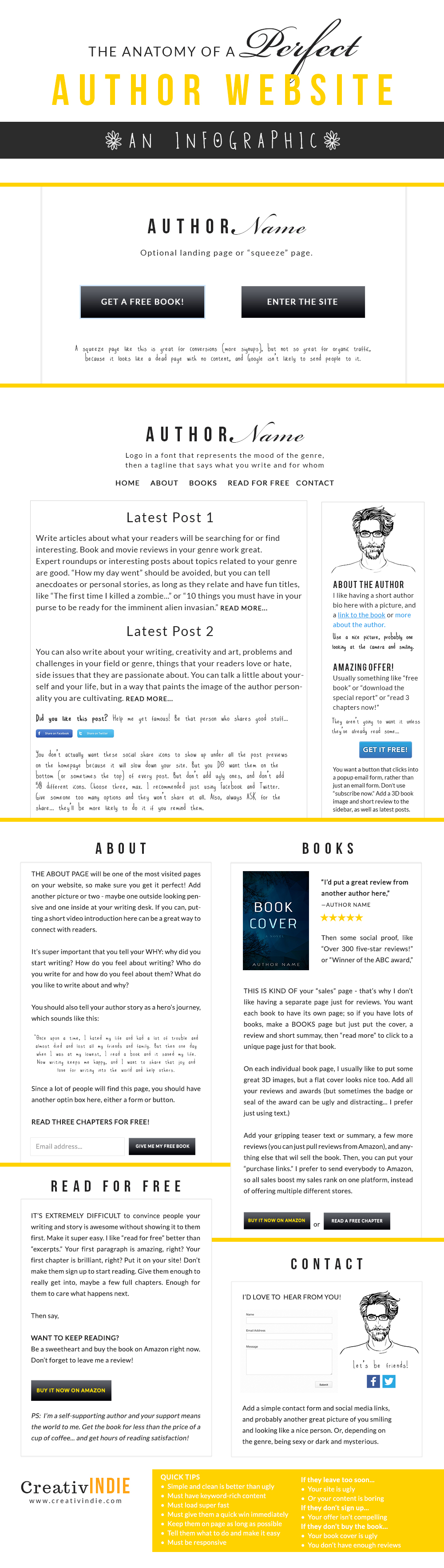 The anatomy of a perfect author website infographic a marketing the anatomy of a perfect author website infographic a marketing blueprint for indie authors malvernweather Gallery