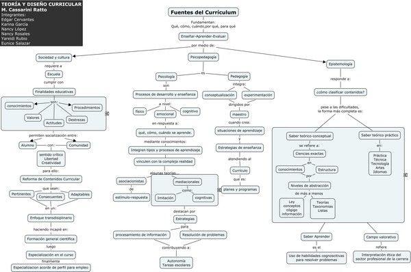 Mapa conceptual de:  LAS FUENTES DEL CURRÍCULO.  Martha Casarini Rato.