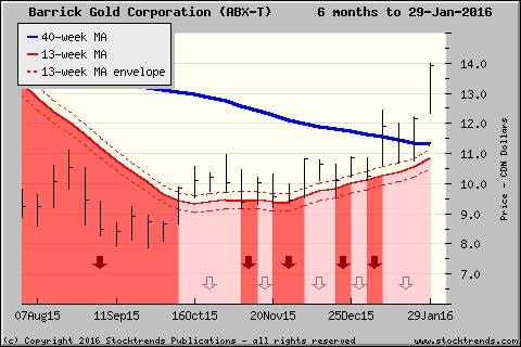 Stock Trends chart of Barrick Gold Corporation $ABX - click