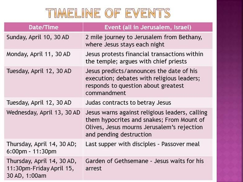 Holy Week Timeline | Keeping Jesus in Easter | Pinterest ...