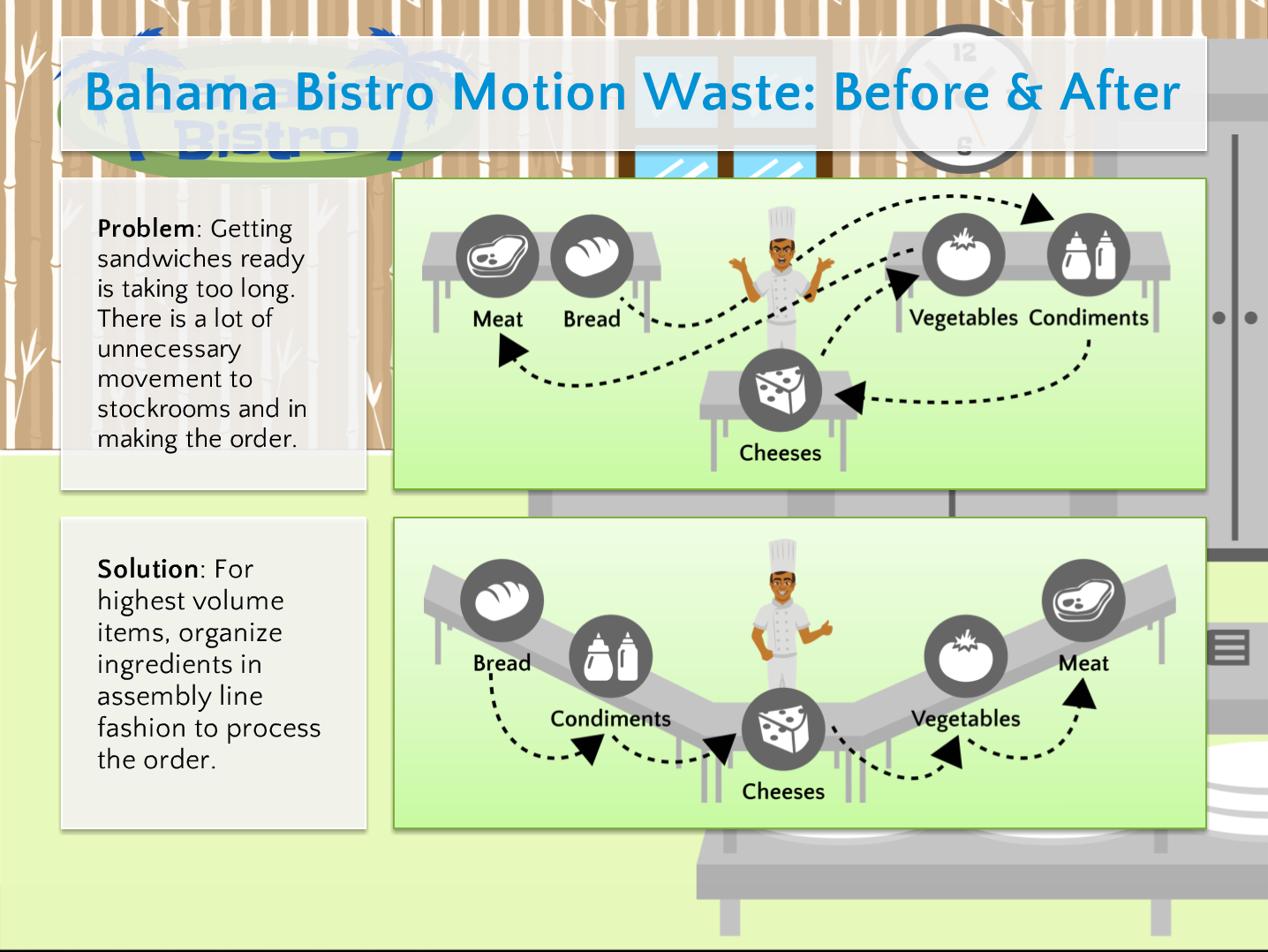 Bahama bistro motion waste before after goleansixsigma bahama bistro motion waste before after goleansixsigma lean training xflitez Choice Image