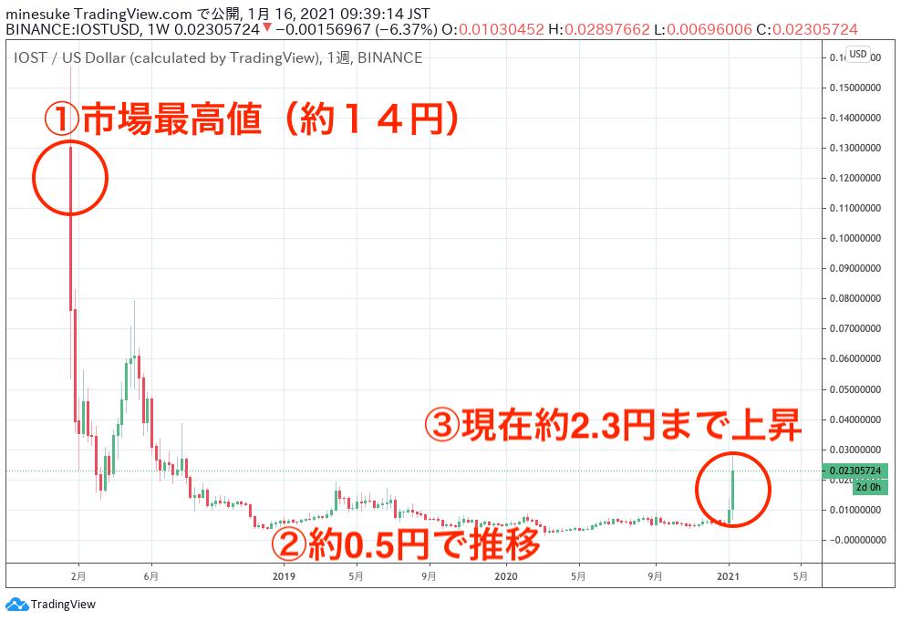 価格 iost 【2021年予想】IOSTは今後の見通しでは100円まで上がる説?仮想通貨IOSTの将来性を徹底予想