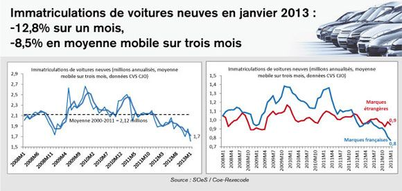 MEDEF Actu-Eco de la semaine du 4 au 8 février 2013 - Immatriculations de voitures neuves en janvier 2013 : -12,8% sur un mois, -8,5% en moyenne mobile sur trois mois