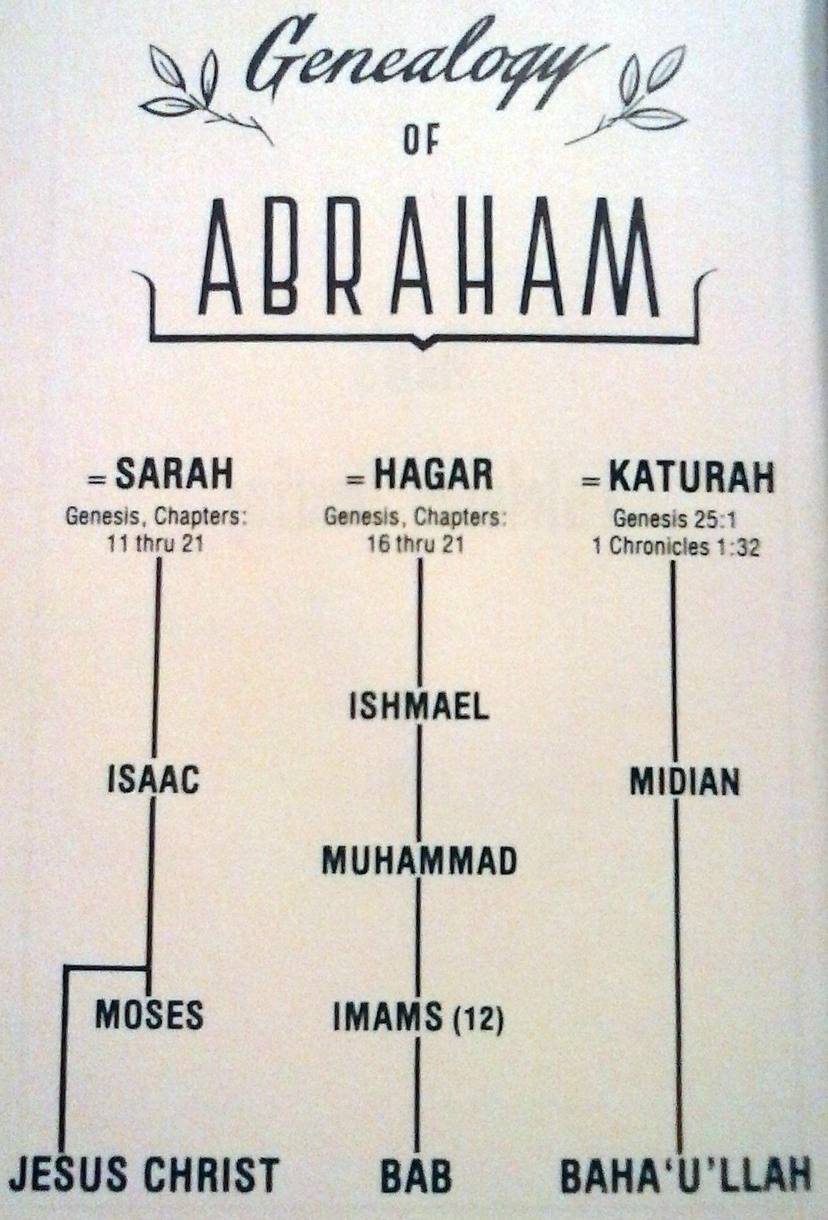 moses vs abraham Abraham issac ishmael torah 4 bc 1500 bc 525 bc hinduism buddhism  islam christianity 610 ad quran bible moses jesus christ muhammad.