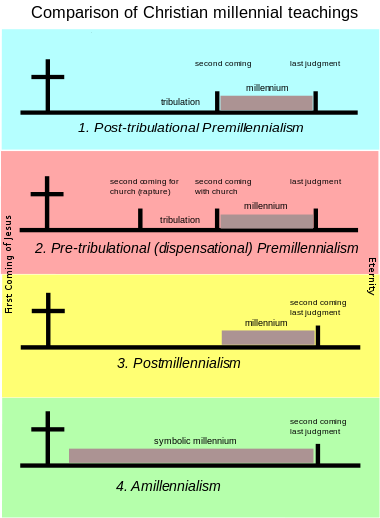 Millennial teachings  good comparison of different from dispensational to covenant theology also rh pinterest