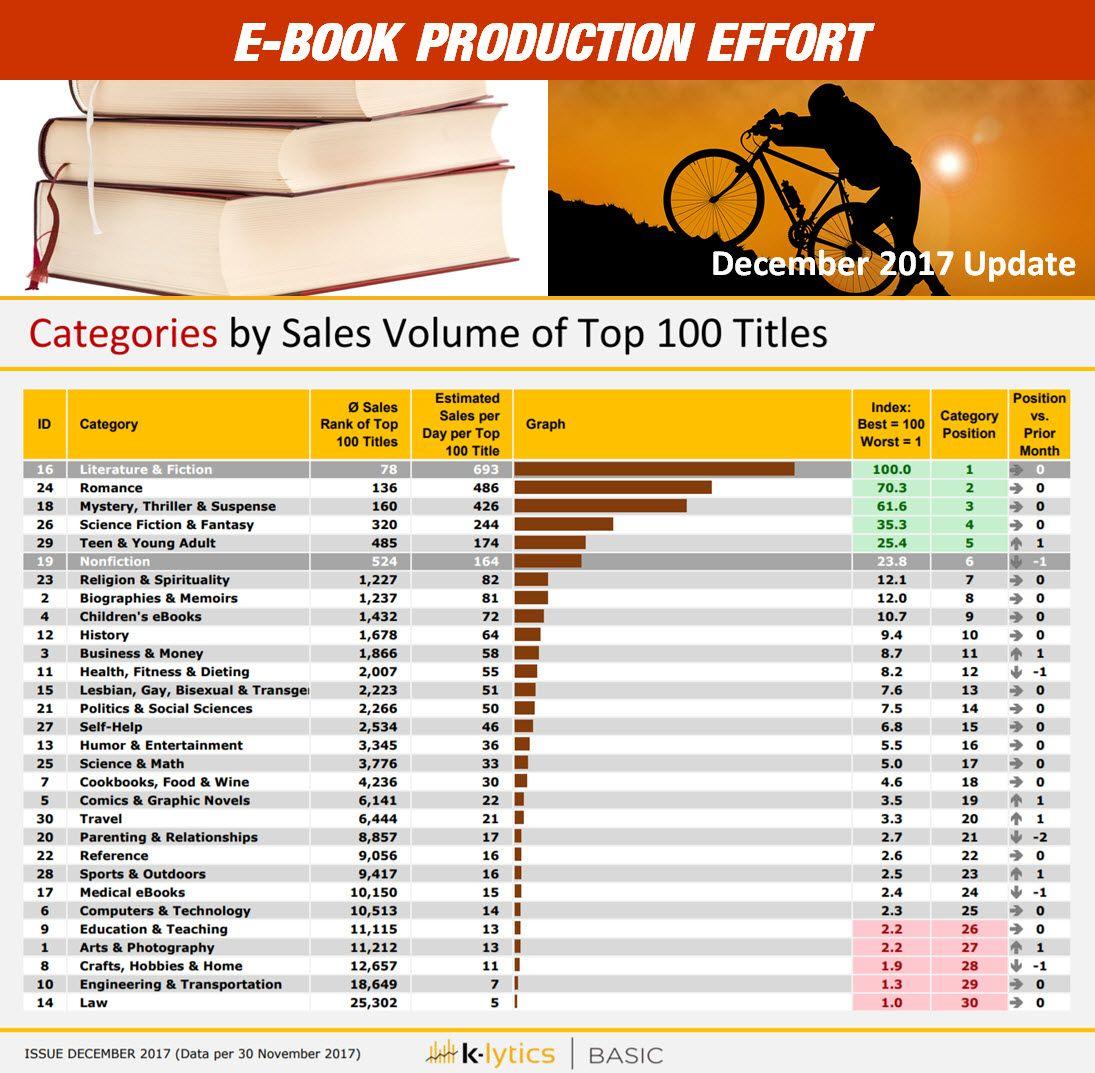 eBook Page Lengths Ebook, Book genre, Ebook