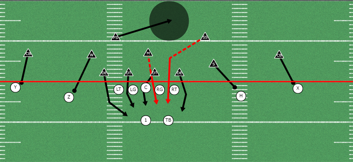 4 3 Defense Blitz Package With Man Free Coverage Football