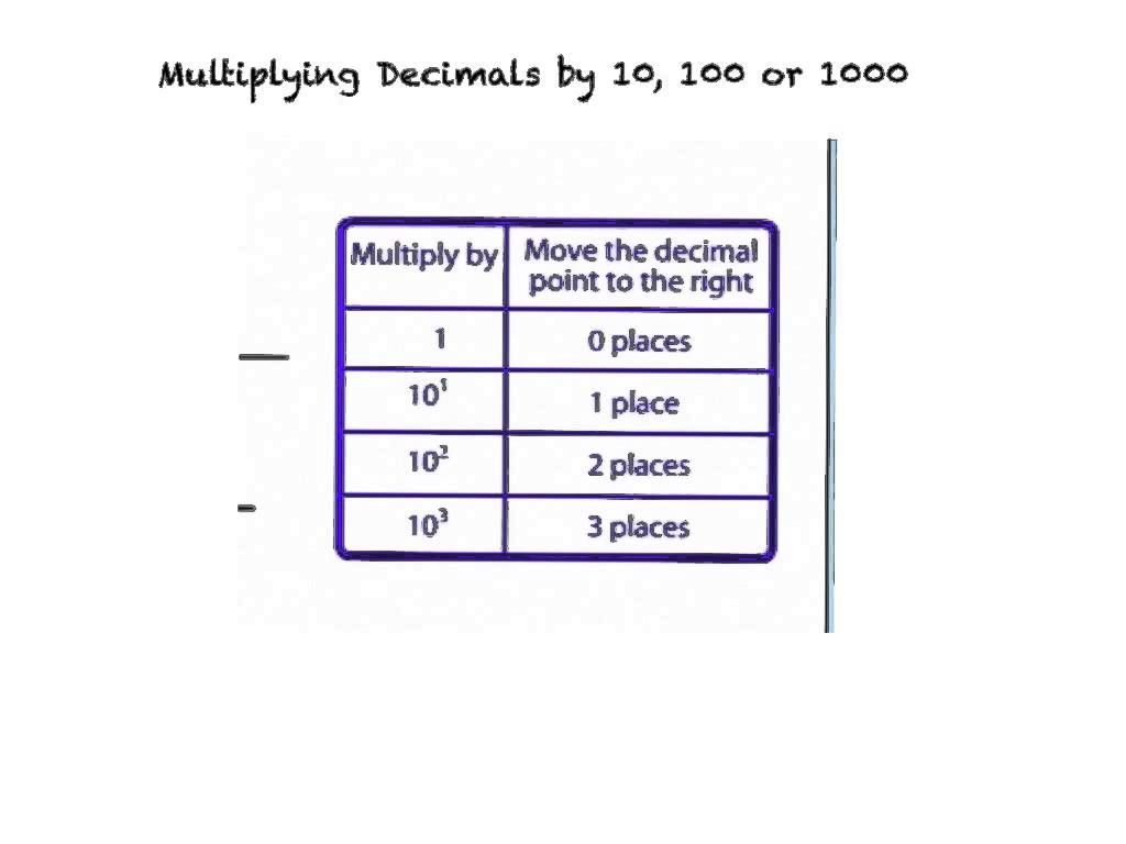Multiplying Decimals By 10 100 Or 1 000 Unit 6 1