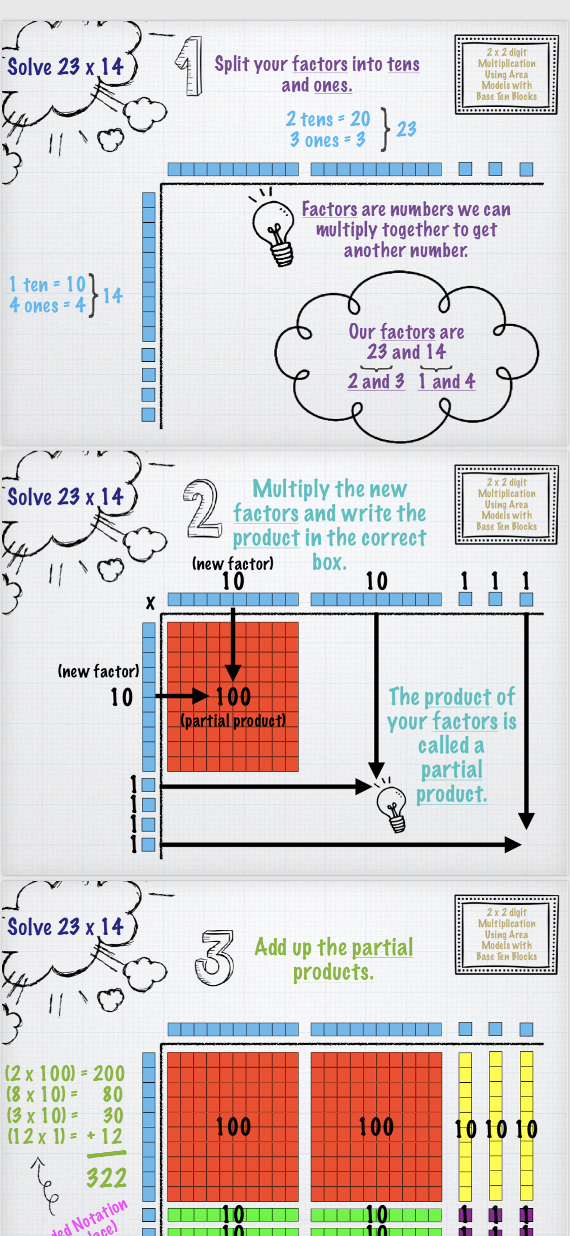 2x2 Digit Multiplication Area Model W Base 10 Blocks