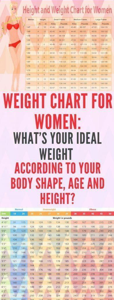 Gewichtstabelle Fur Frauen Was Ist Ihr Ideales Gewicht Nach Ihrer Korperform In 2020 Gewichtstabelle Idealgewicht Fitness