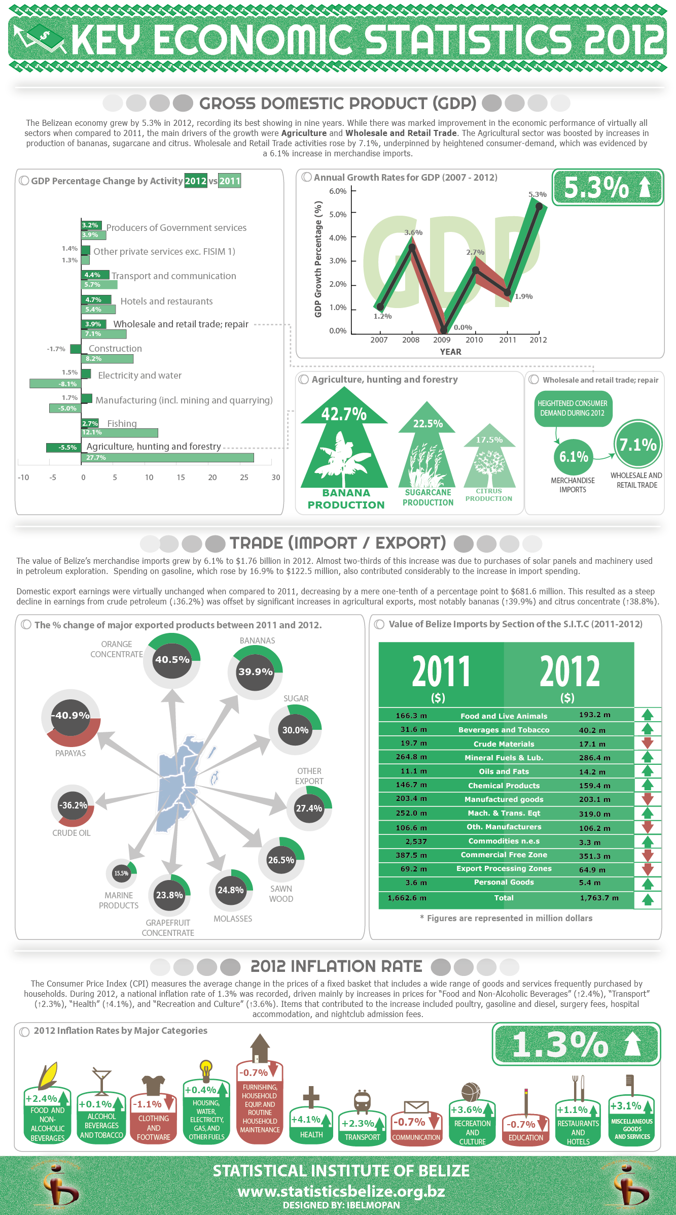 this neat infographic displays information on the gross domestic product  external trade  and