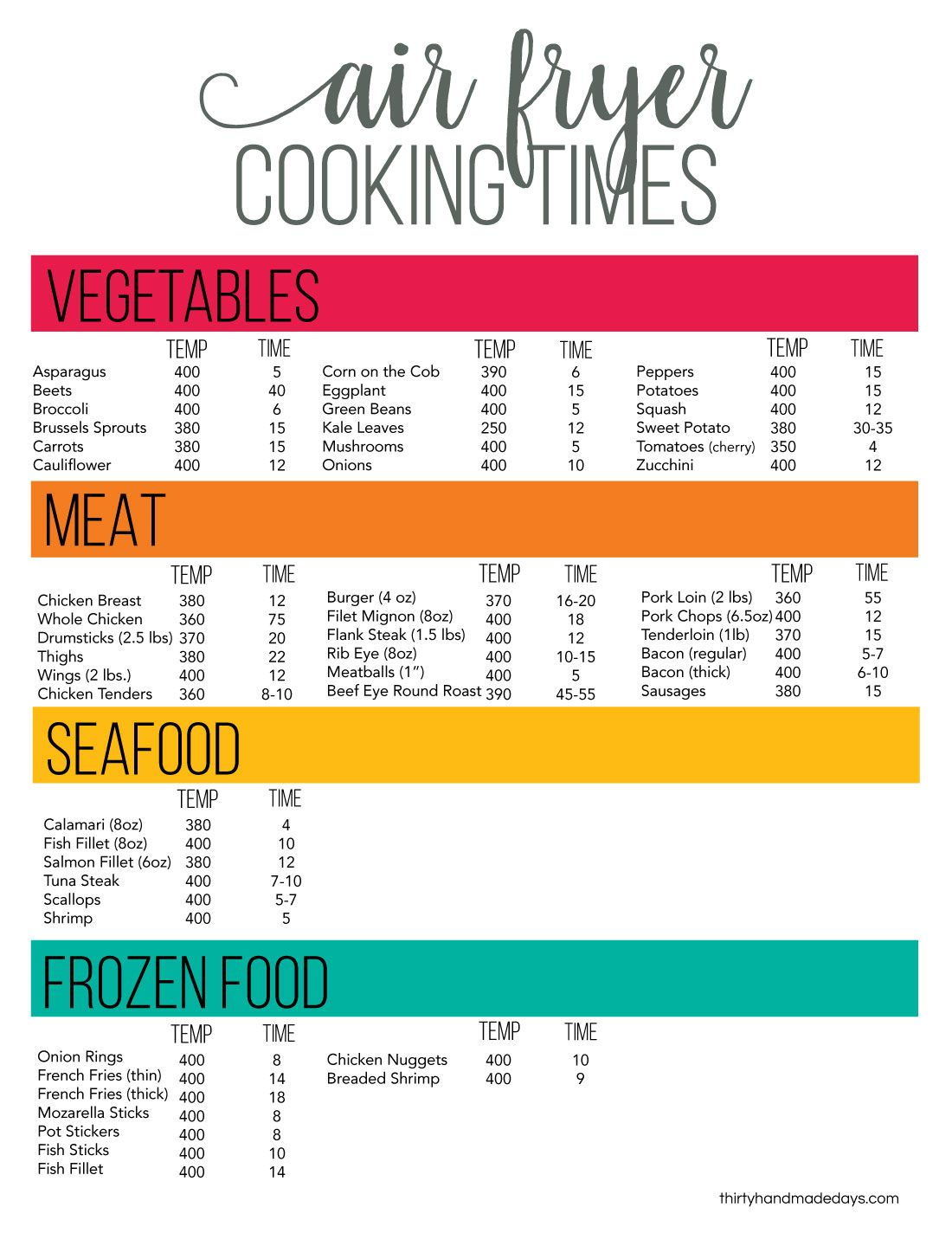 Printable Air Fryer Cheat Sheet Air Fryer Cooking Times Air