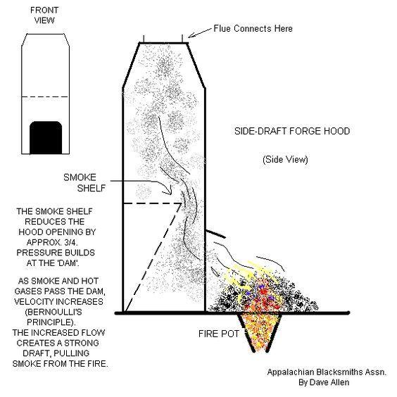 Side draft forge hood vote pinterest blacksmithing metal side draft forge hood sciox Choice Image