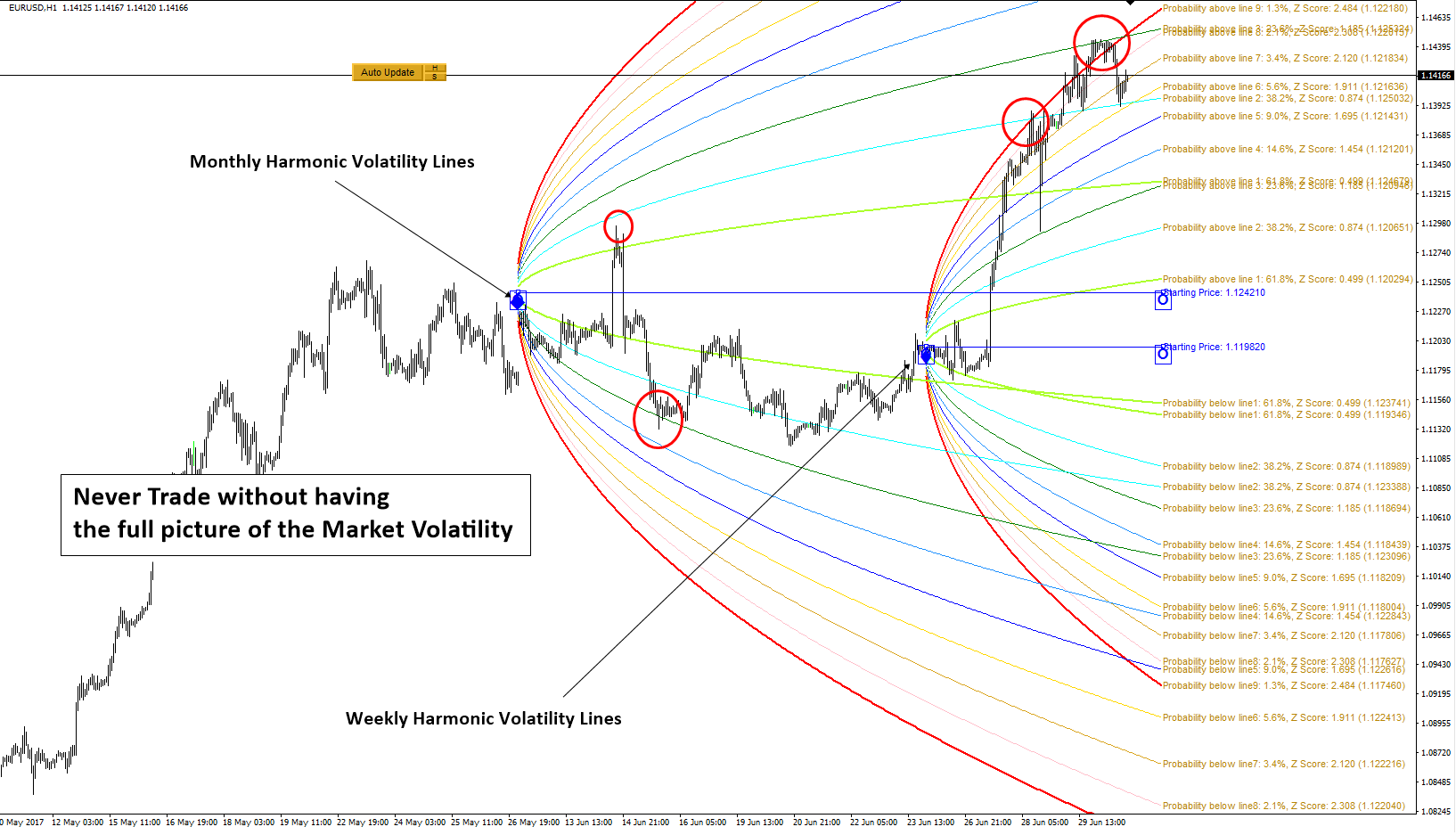 Double Harmonic Volatility Indicator for MT5 been released on MQL5